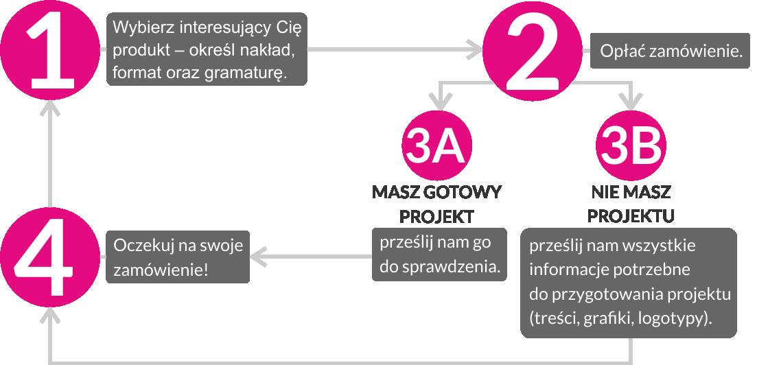 proces realizacji zamówienia drukarnia